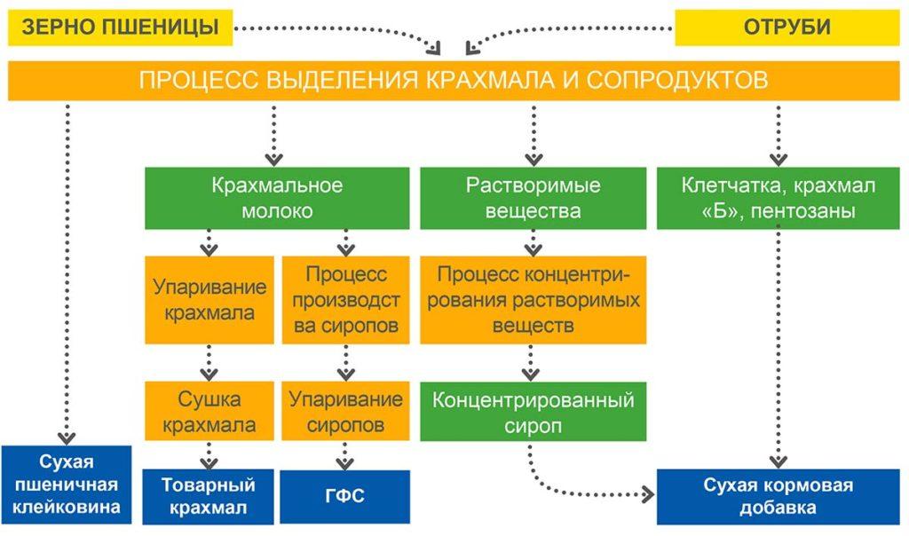 Карта производства